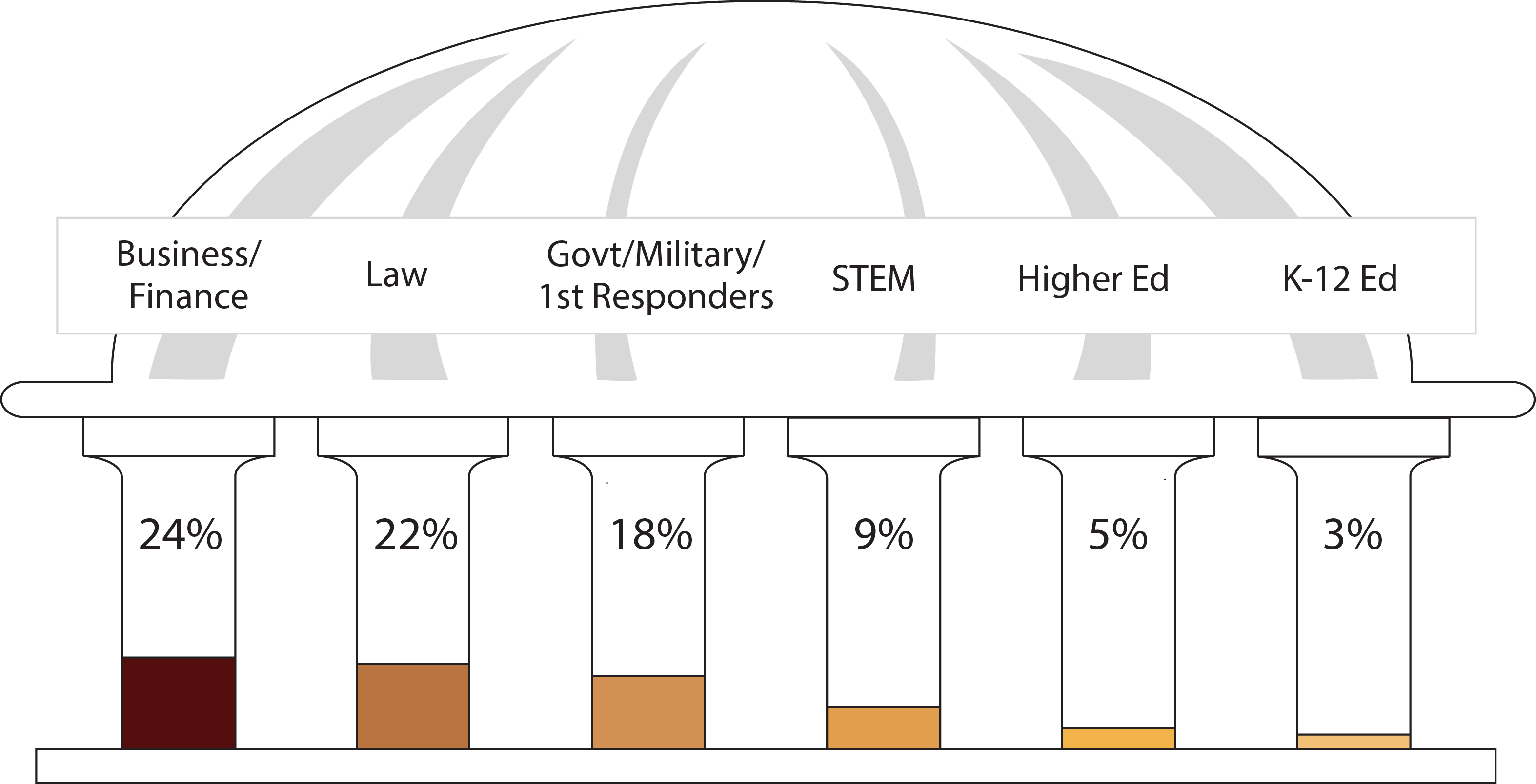 Bar graph made of pillars showing the following data: Business/Finance: 24%; Law: 22%; Government/Military/First Responders: 18%; STEM: 9%; Higher Education: 5%; K-12 Education: 3%